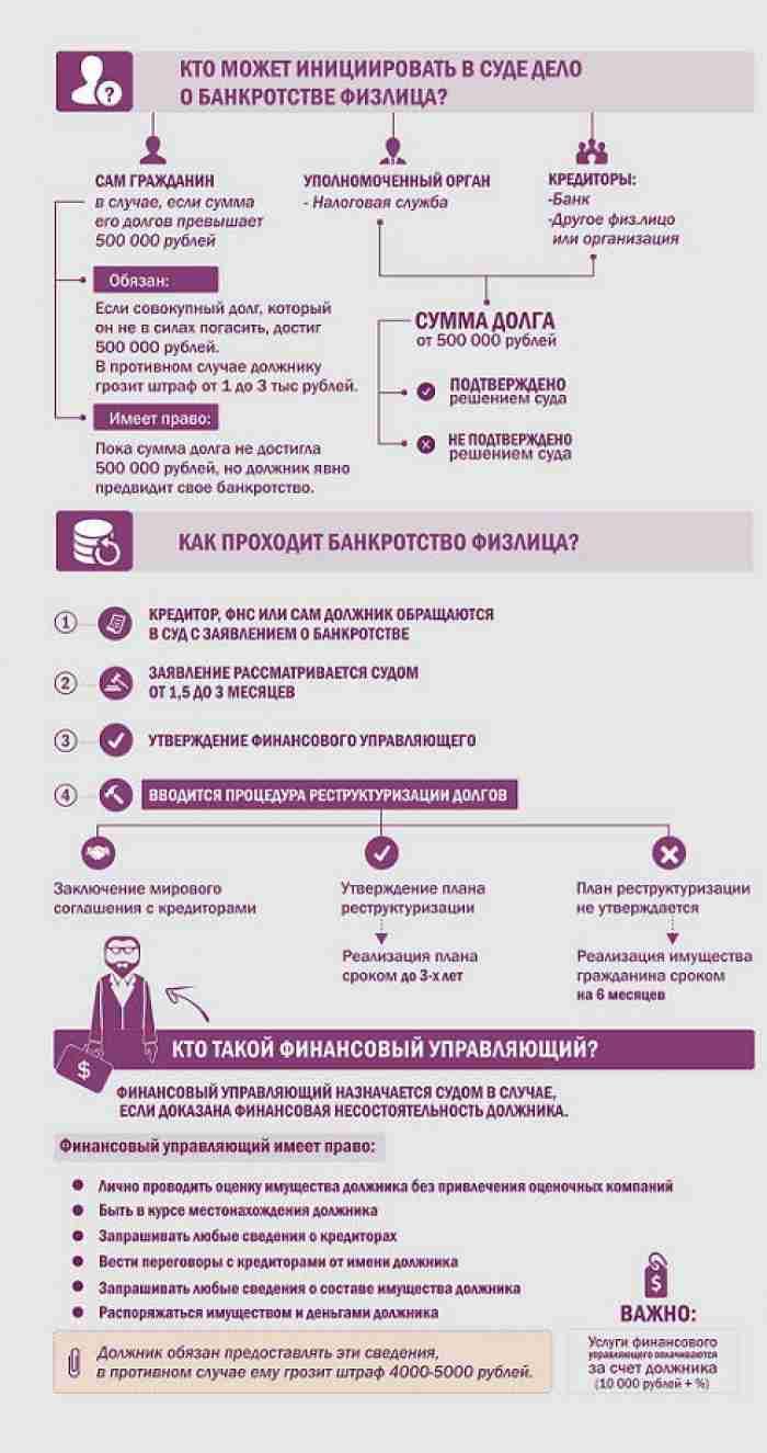 банк инициирует процедуру банкротства
